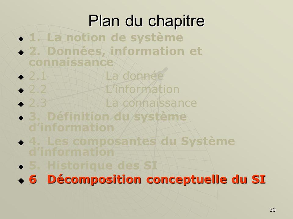 30 Plan du chapitre 1.La notion de système 2.Données, information et connaissance 2.1La donnée 2.2Linformation 2.3La connaissance 3.Définition du syst