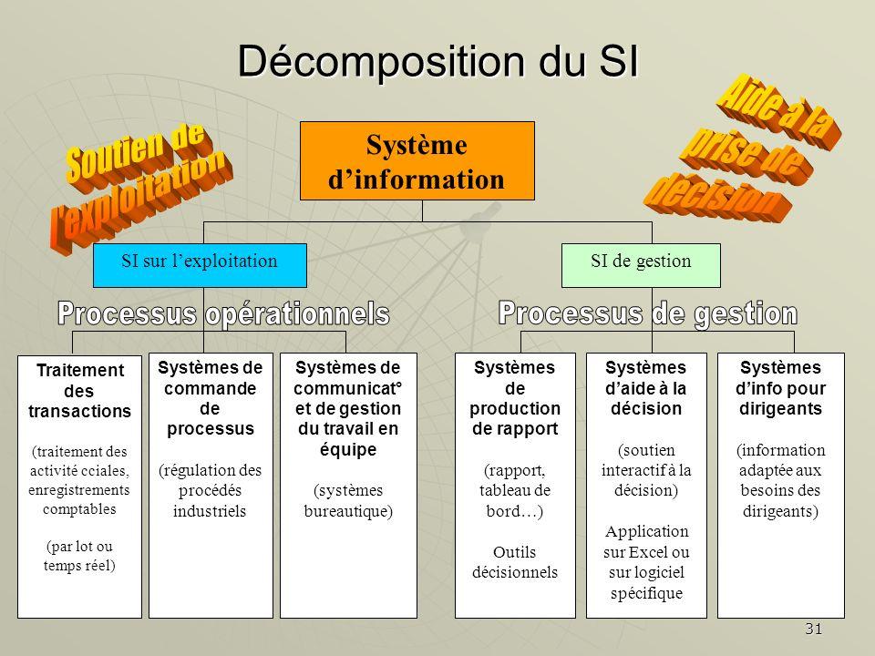 31 Décomposition du SI Système dinformation SI sur lexploitationSI de gestion Traitement des transactions (traitement des activité cciales, enregistre