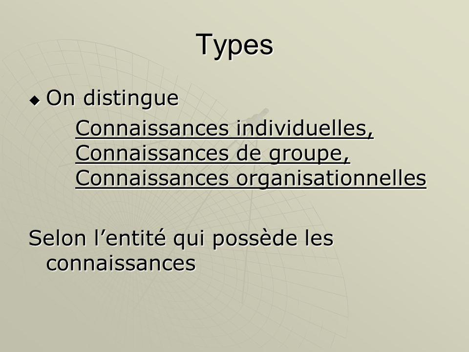 Types On distingue On distingue Connaissances individuelles, Connaissances de groupe, Connaissances organisationnelles Selon lentité qui possède les c