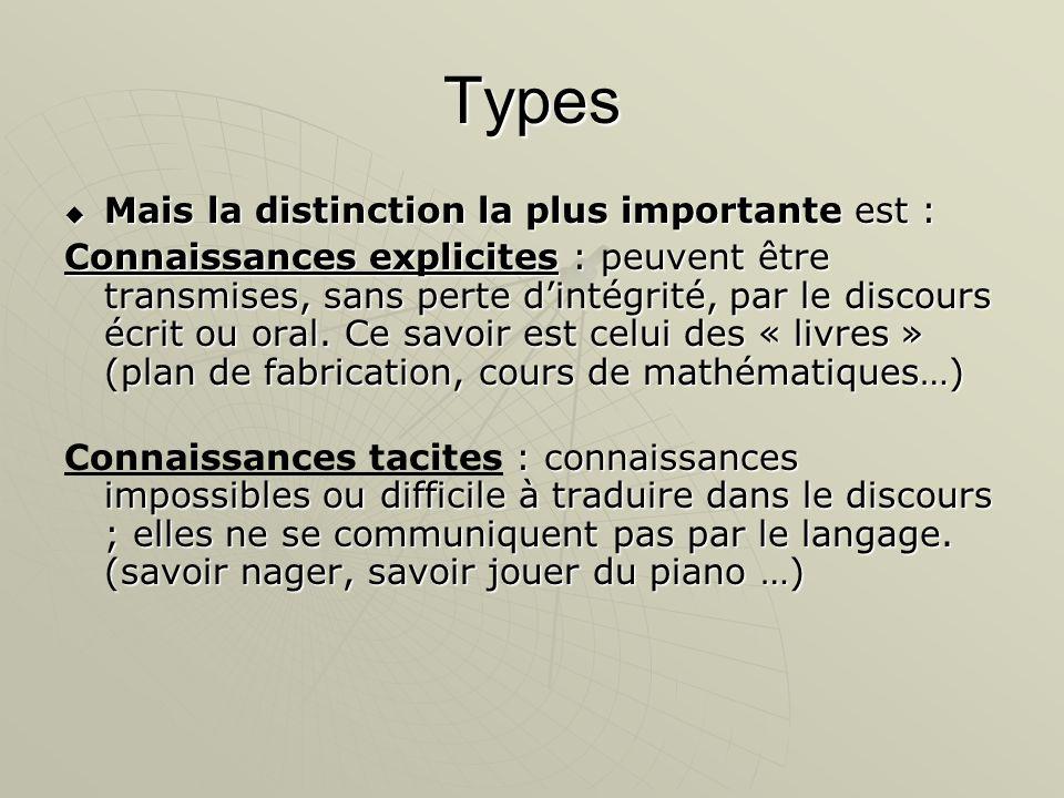 Types Mais la distinction la plus importante est : Mais la distinction la plus importante est : Connaissances explicites : peuvent être transmises, sa