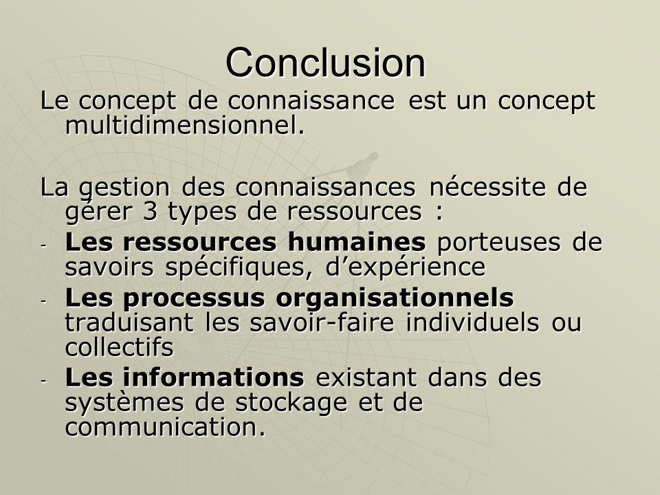 Conclusion Le concept de connaissance est un concept multidimensionnel. La gestion des connaissances nécessite de gérer 3 types de ressources : - Les