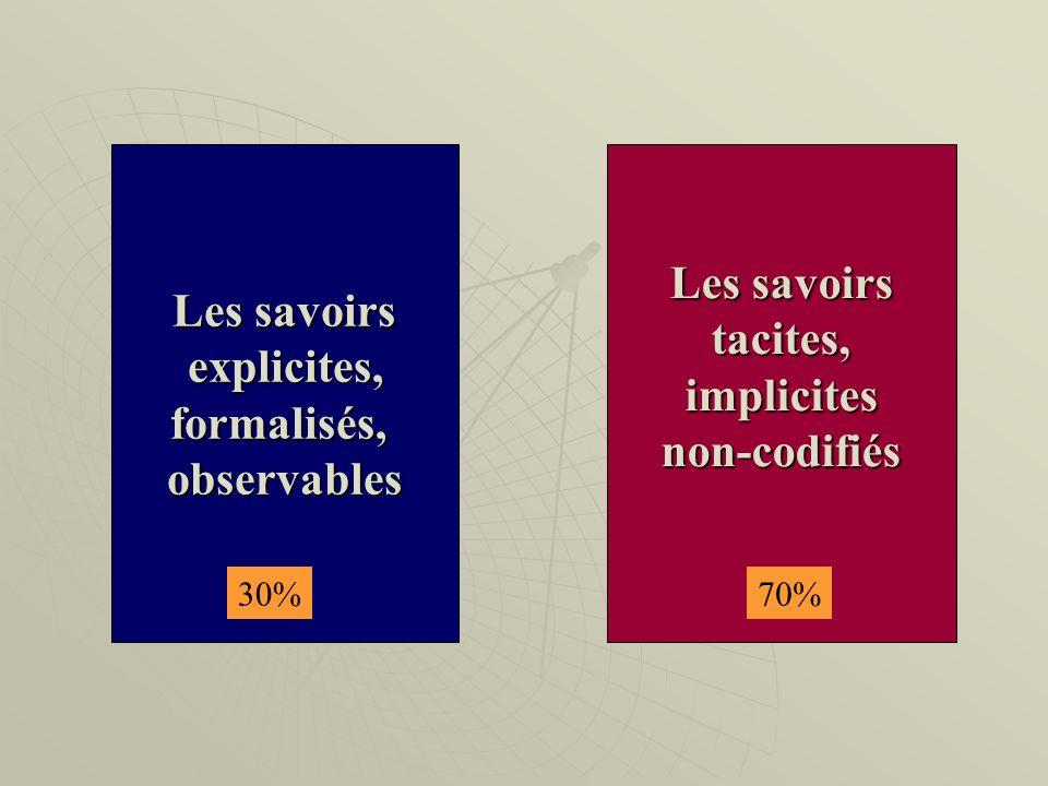 Les savoirs explicites, explicites,formalisés,observables Les savoirs tacites,implicitesnon-codifiés 30%70%