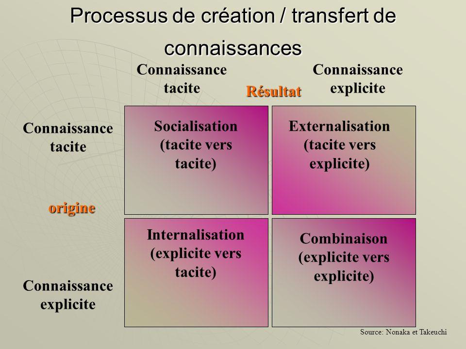 Externalisation (tacite vers explicite) Socialisation (tacite vers tacite) Combinaison (explicite vers explicite) Internalisation (explicite vers taci