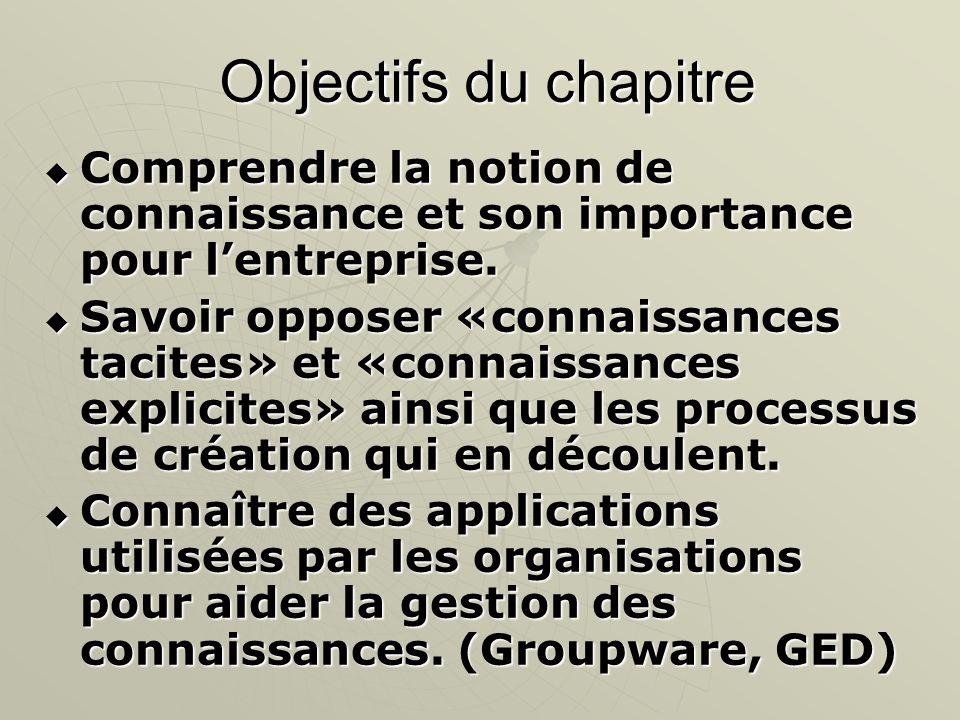 Objectifs du chapitre Comprendre la notion de connaissance et son importance pour lentreprise. Comprendre la notion de connaissance et son importance