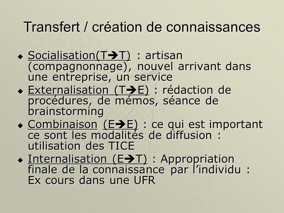 Transfert / création de connaissances Socialisation(T T) : artisan (compagnonnage), nouvel arrivant dans une entreprise, un service Socialisation(T T)