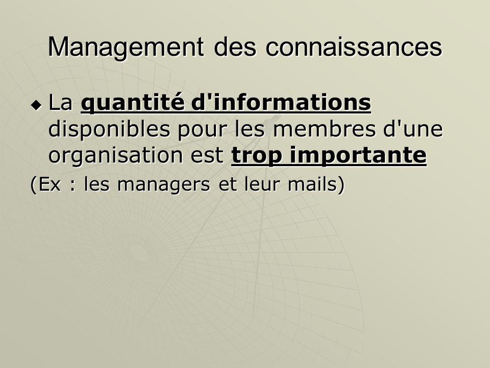 Management des connaissances La quantité d'informations disponibles pour les membres d'une organisation est trop importante La quantité d'informations