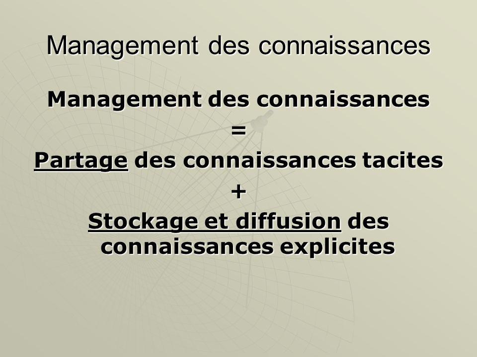 Management des connaissances = Partage des connaissances tacites + Stockage et diffusion des connaissances explicites