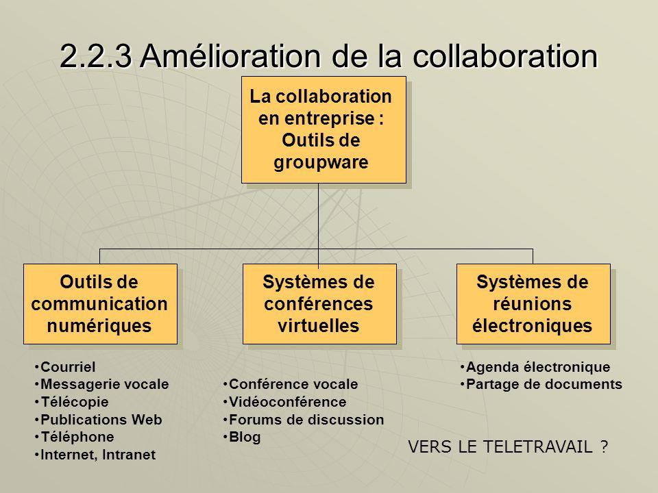 La collaboration en entreprise : Outils de groupware Outils de communication numériques Systèmes de conférences virtuelles Systèmes de réunions électr