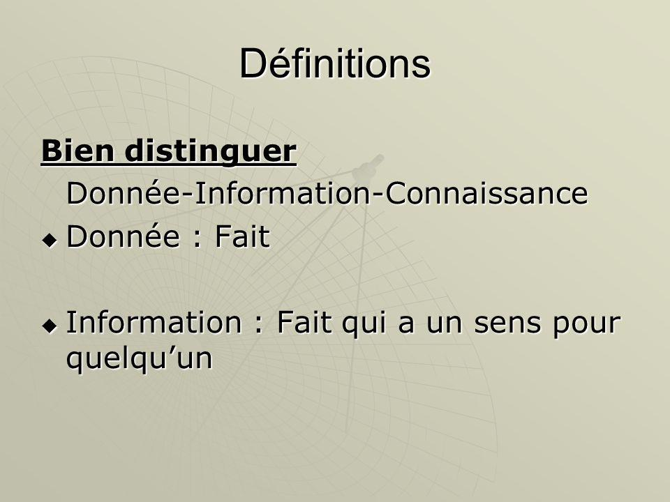 Définitions Bien distinguer Donnée-Information-Connaissance Donnée : Fait Donnée : Fait Information : Fait qui a un sens pour quelquun Information : F