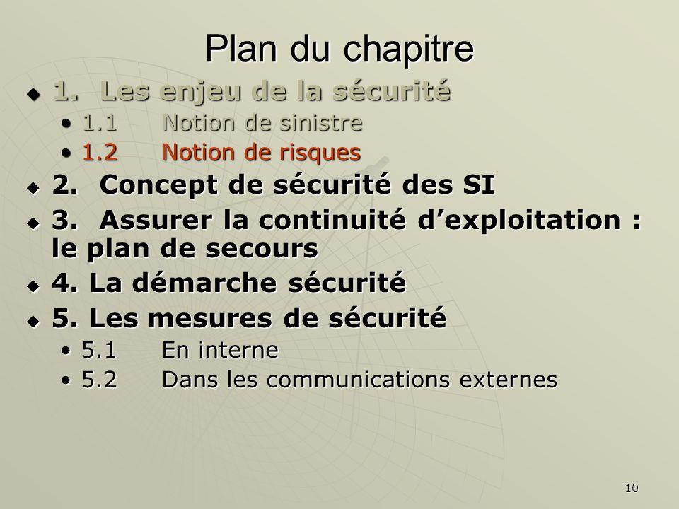 10 Plan du chapitre 1.Les enjeu de la sécurité 1.Les enjeu de la sécurité 1.1Notion de sinistre1.1Notion de sinistre 1.2 Notion de risques1.2 Notion de risques 2.Concept de sécurité des SI 2.Concept de sécurité des SI 3.