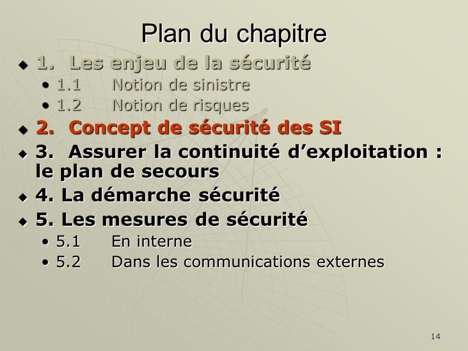 14 Plan du chapitre 1.Les enjeu de la sécurité 1.Les enjeu de la sécurité 1.1Notion de sinistre1.1Notion de sinistre 1.2 Notion de risques1.2 Notion de risques 2.Concept de sécurité des SI 2.Concept de sécurité des SI 3.