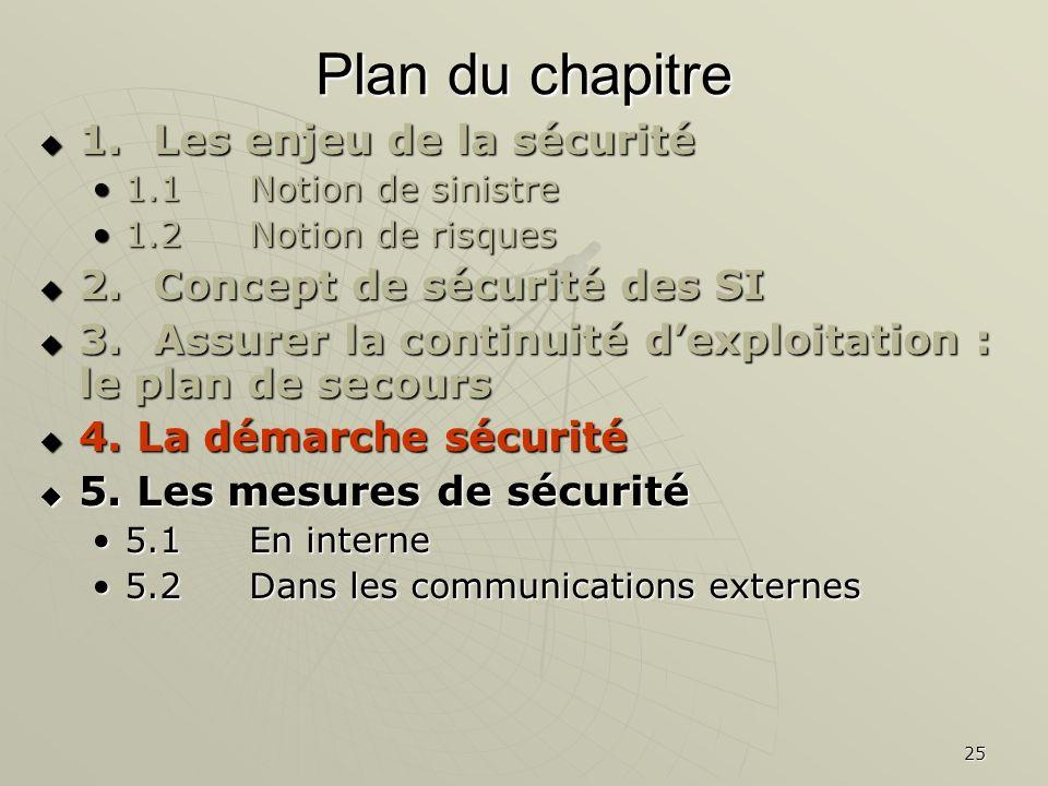25 Plan du chapitre 1.Les enjeu de la sécurité 1.Les enjeu de la sécurité 1.1Notion de sinistre1.1Notion de sinistre 1.2 Notion de risques1.2 Notion de risques 2.Concept de sécurité des SI 2.Concept de sécurité des SI 3.