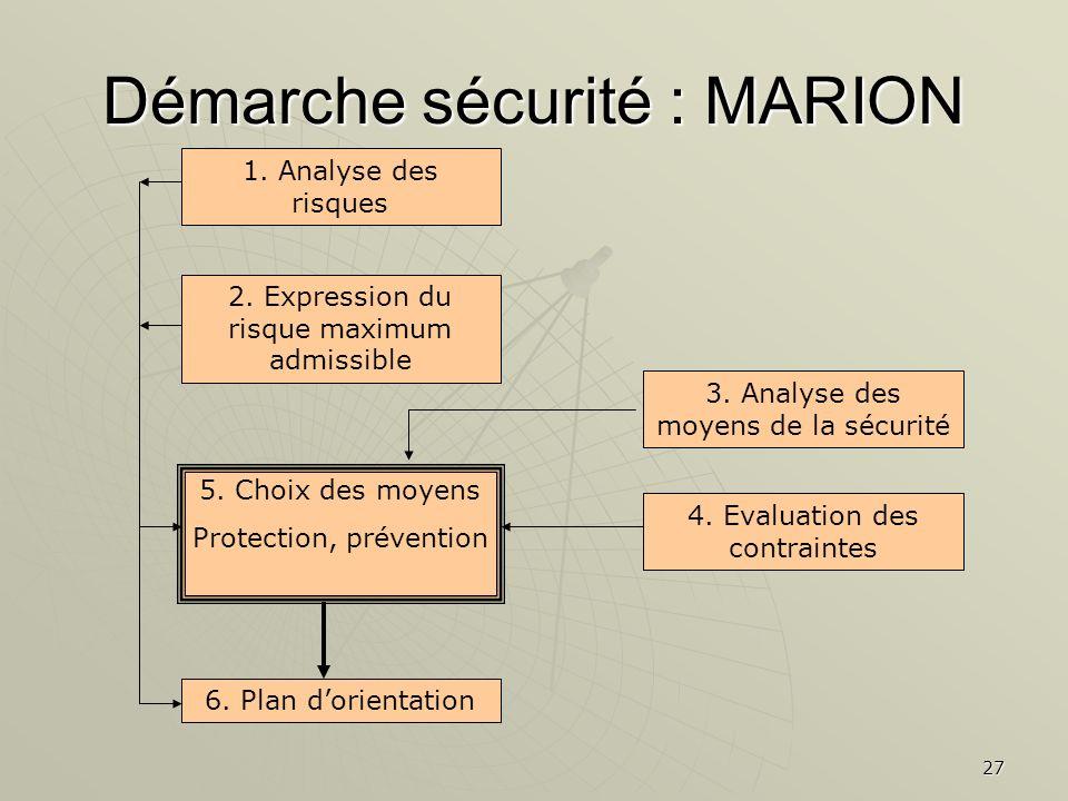 27 Démarche sécurité : MARION 1. Analyse des risques 2. Expression du risque maximum admissible 3. Analyse des moyens de la sécurité 4. Evaluation des