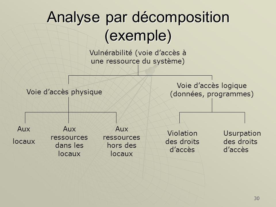 30 Analyse par décomposition (exemple) Vulnérabilité (voie daccès à une ressource du système) Voie daccès physique Voie daccès logique (données, progr