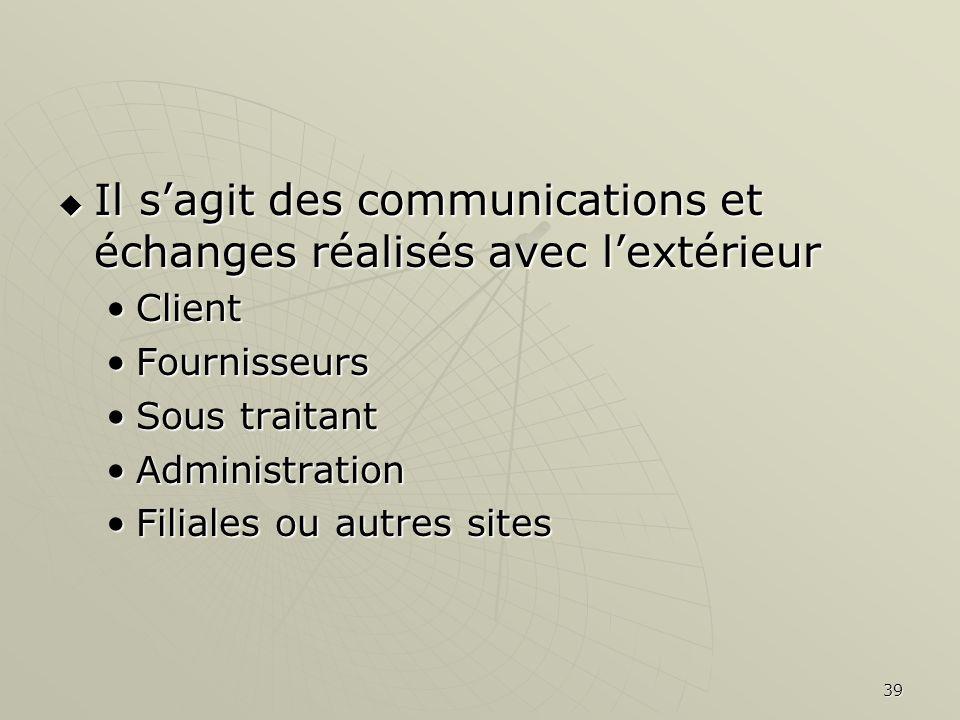 39 Il sagit des communications et échanges réalisés avec lextérieur Il sagit des communications et échanges réalisés avec lextérieur ClientClient Four