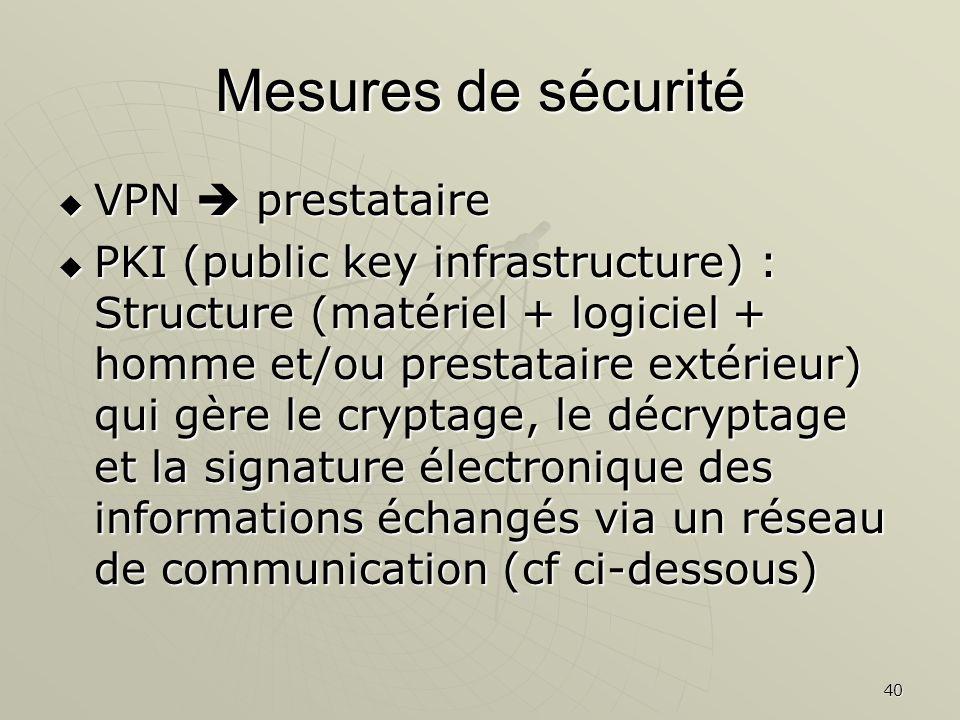 40 Mesures de sécurité VPN prestataire VPN prestataire PKI (public key infrastructure) : Structure (matériel + logiciel + homme et/ou prestataire extérieur) qui gère le cryptage, le décryptage et la signature électronique des informations échangés via un réseau de communication (cf ci-dessous) PKI (public key infrastructure) : Structure (matériel + logiciel + homme et/ou prestataire extérieur) qui gère le cryptage, le décryptage et la signature électronique des informations échangés via un réseau de communication (cf ci-dessous)