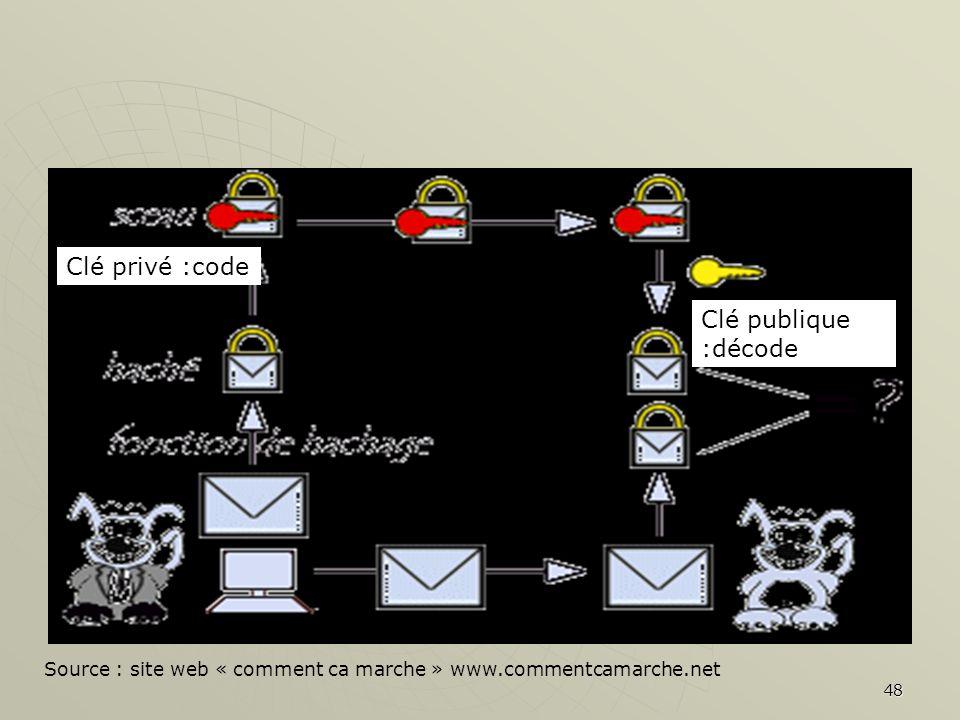 48 Source : site web « comment ca marche » www.commentcamarche.net Clé privé :code Clé publique :décode