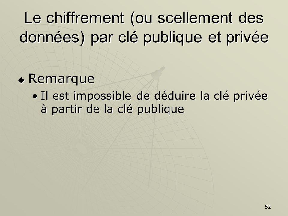 52 Le chiffrement (ou scellement des données) par clé publique et privée Remarque Remarque Il est impossible de déduire la clé privée à partir de la clé publiqueIl est impossible de déduire la clé privée à partir de la clé publique