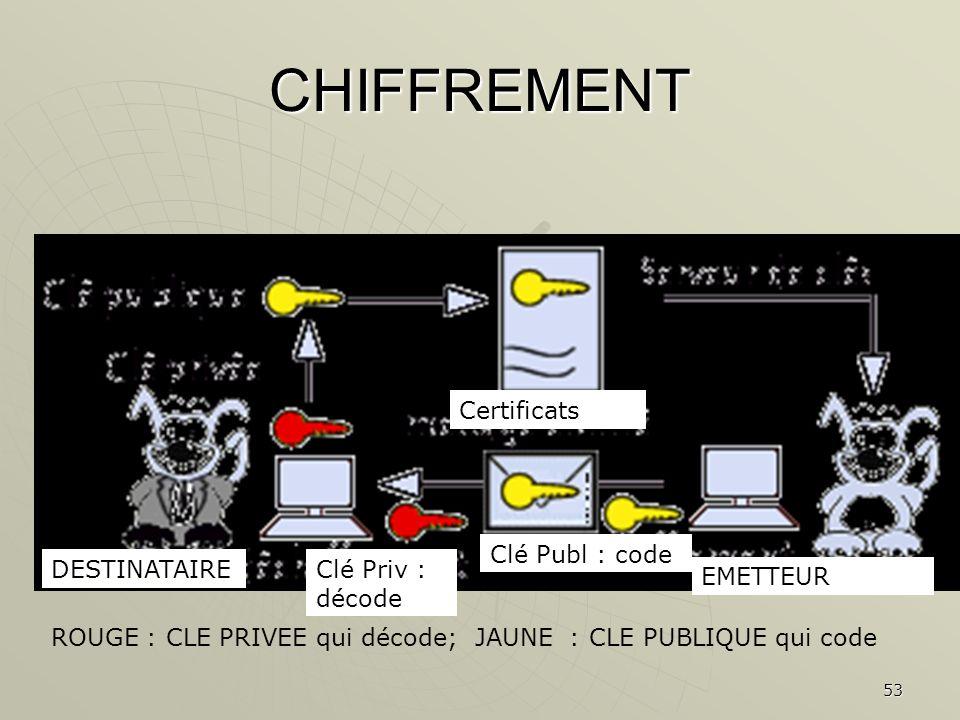 53 CHIFFREMENT ROUGE : CLE PRIVEE qui décode; JAUNE : CLE PUBLIQUE qui code DESTINATAIRE EMETTEUR Clé Publ : code Certificats Clé Priv : décode