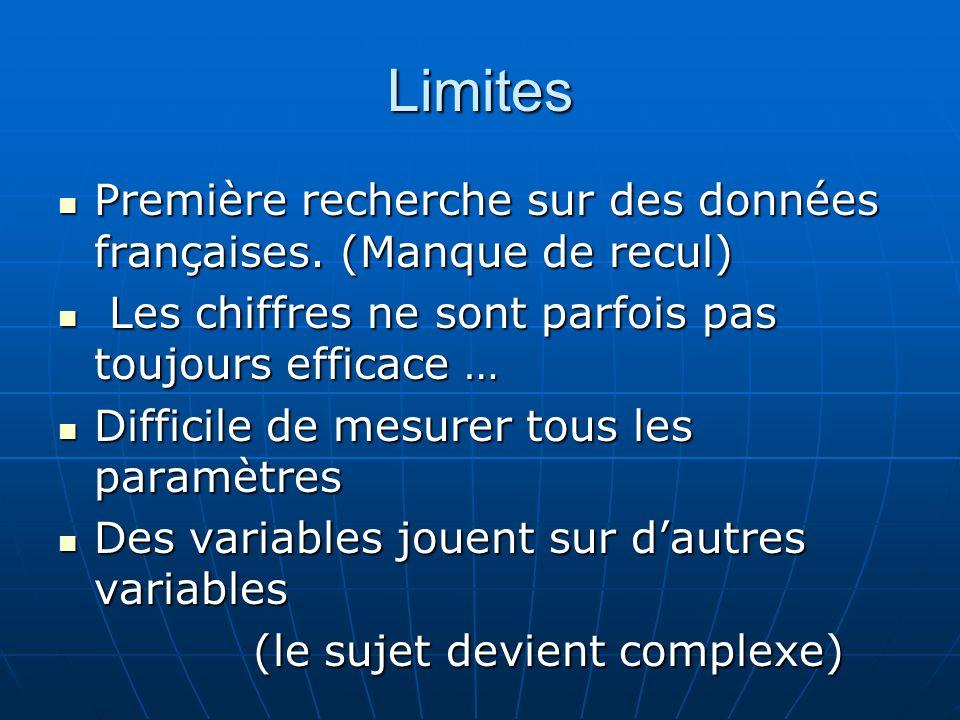 Limites Première recherche sur des données françaises. (Manque de recul) Première recherche sur des données françaises. (Manque de recul) Les chiffres