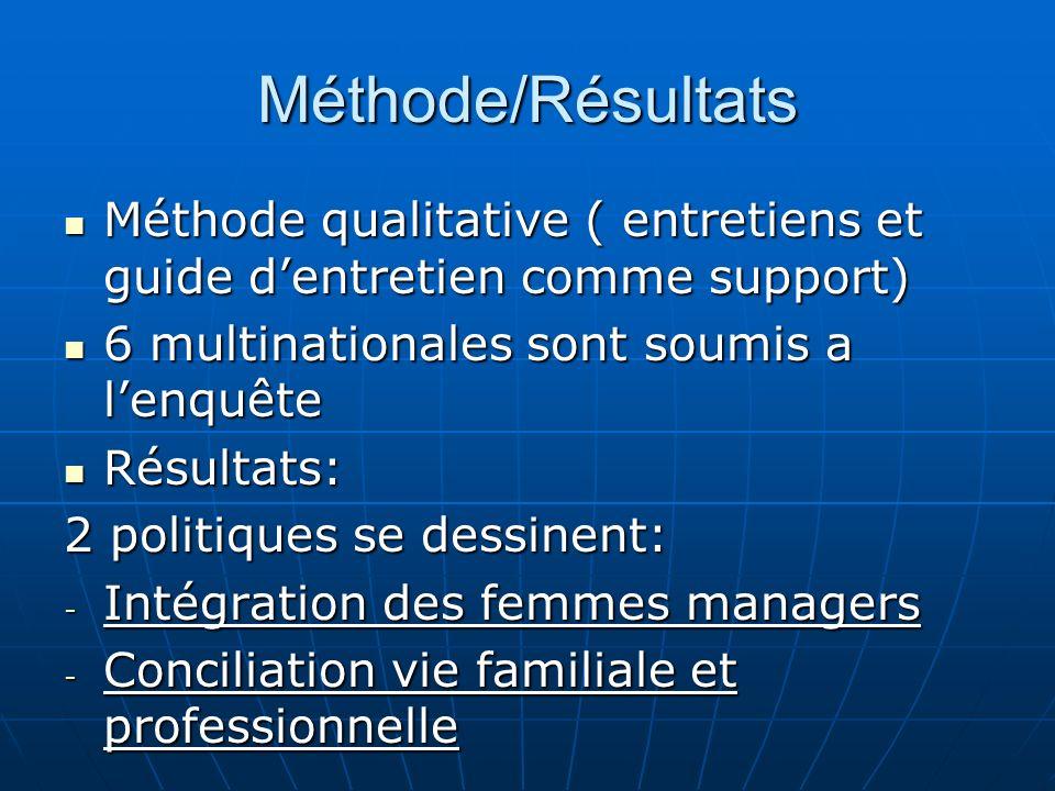 Méthode/Résultats Méthode qualitative ( entretiens et guide dentretien comme support) Méthode qualitative ( entretiens et guide dentretien comme suppo