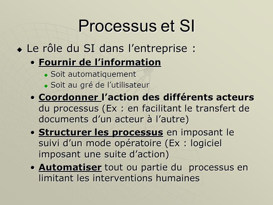 Processus et SI Le rôle du SI dans lentreprise : Le rôle du SI dans lentreprise : Fournir de linformationFournir de linformation Soit automatiquement