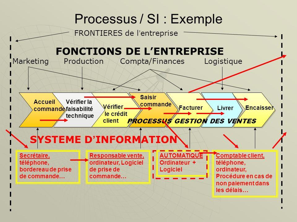 Processus / SI : Exemple Vérifier la faisabilité technique Saisir commande Encaisser Livrer Vérifier le crédit client Accueil commande Facturer Market