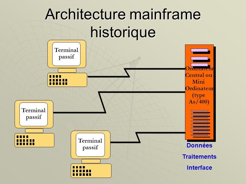 Terminal passif Architecture mainframe historique Ordinateur Central ou Mini Ordinateur (type As/400) Ordinateur Central ou Mini Ordinateur (type As/4
