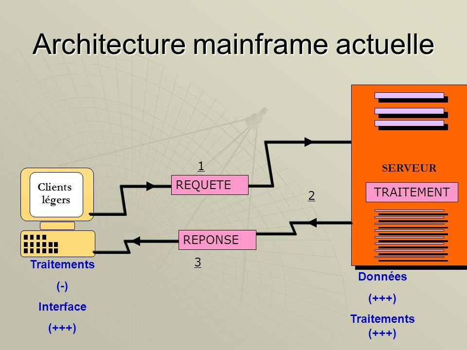 Clients légers Architecture mainframe actuelle SERVEUR REQUETE REPONSE TRAITEMENT Données (+++) Traitements (+++) Traitements (-) Interface (+++) 1 2