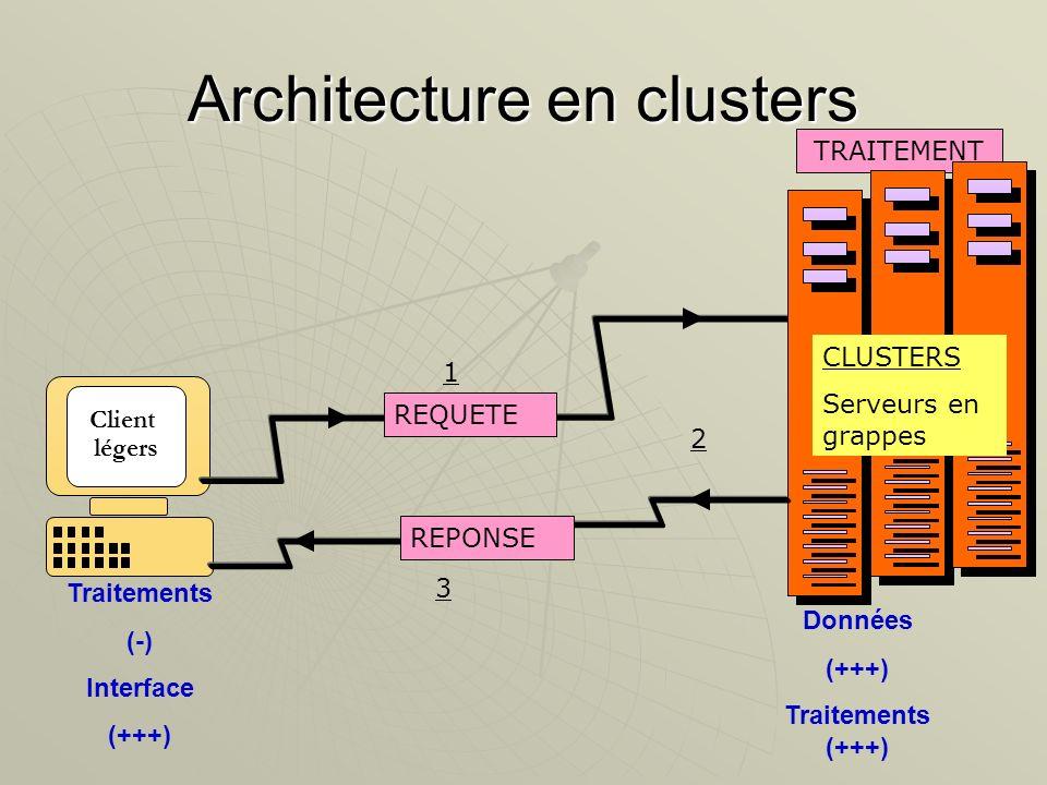Client légers Architecture en clusters REQUETE REPONSE TRAITEMENT Données (+++) Traitements (+++) Traitements (-) Interface (+++) 1 2 3 CLUSTERS Serve