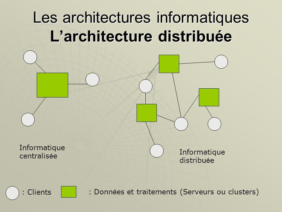 Les architectures informatiques Larchitecture distribuée Informatique centralis é e Informatique distribu é e : Clients: Donn é es et traitements (Ser