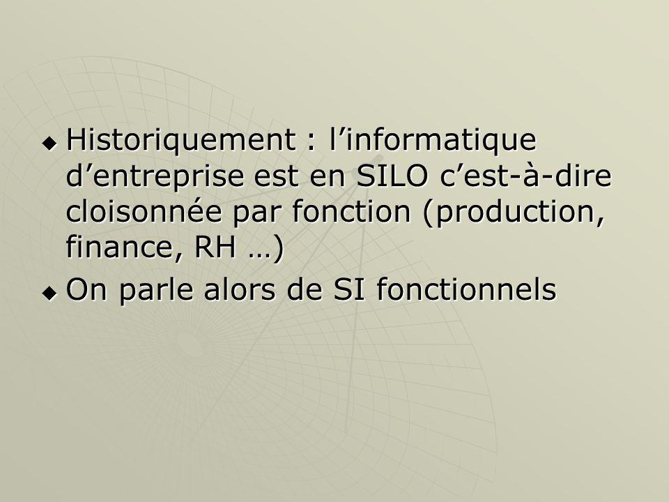 Historiquement : linformatique dentreprise est en SILO cest-à-dire cloisonnée par fonction (production, finance, RH …) Historiquement : linformatique