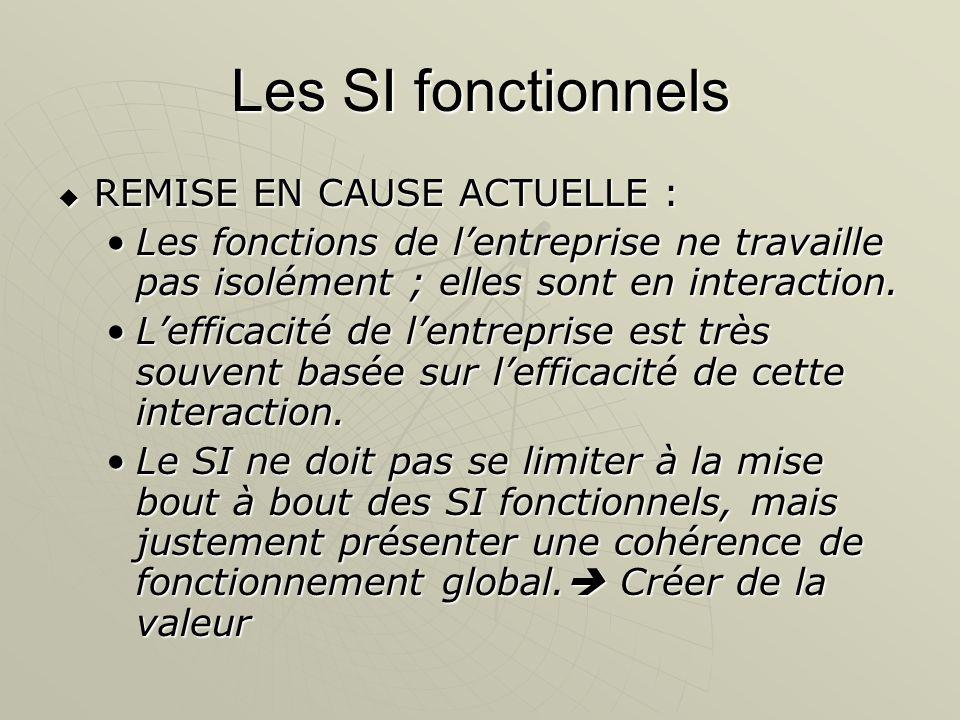 Les SI fonctionnels REMISE EN CAUSE ACTUELLE : REMISE EN CAUSE ACTUELLE : Les fonctions de lentreprise ne travaille pas isolément ; elles sont en inte