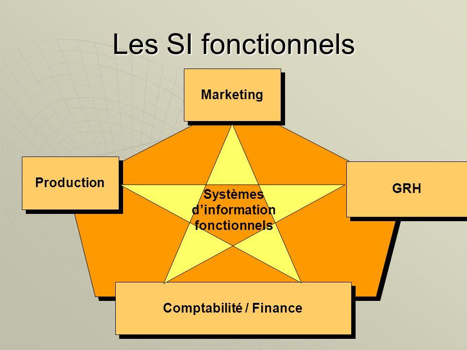 Les SI fonctionnels Production Marketing GRH Finances Comptabilité / Finance Systèmes dinformation fonctionnels