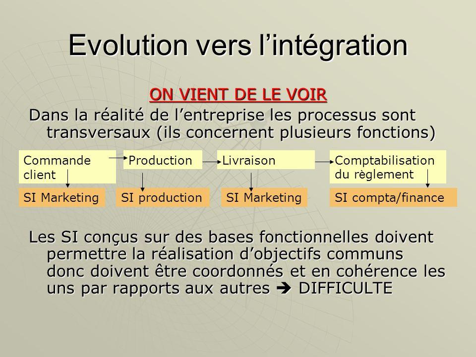 Evolution vers lintégration ON VIENT DE LE VOIR Dans la réalité de lentreprise les processus sont transversaux (ils concernent plusieurs fonctions) Le