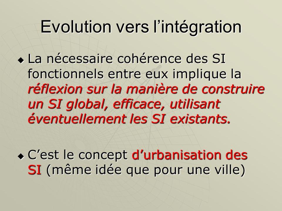 Evolution vers lintégration La nécessaire cohérence des SI fonctionnels entre eux implique la réflexion sur la manière de construire un SI global, eff