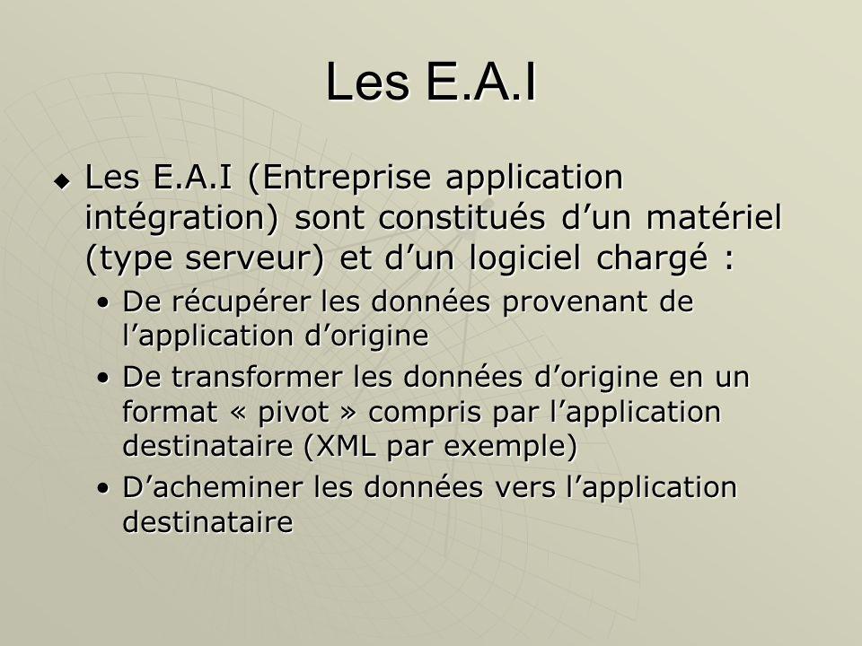Les E.A.I Les E.A.I (Entreprise application intégration) sont constitués dun matériel (type serveur) et dun logiciel chargé : Les E.A.I (Entreprise ap
