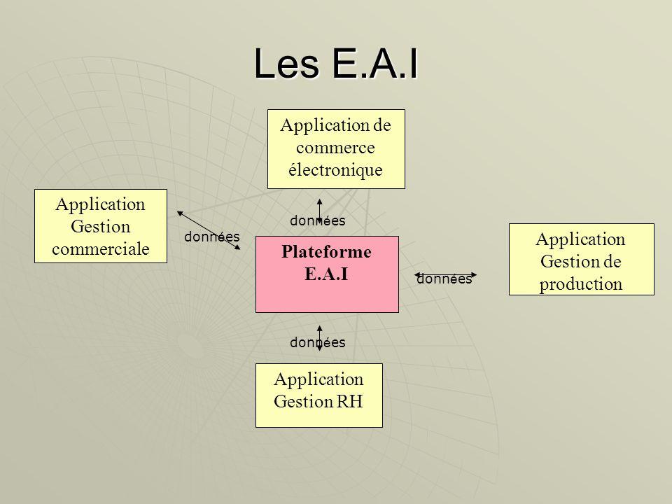 Les E.A.I Plateforme E.A.I Application de commerce électronique Application Gestion de production Application Gestion RH Application Gestion commercia
