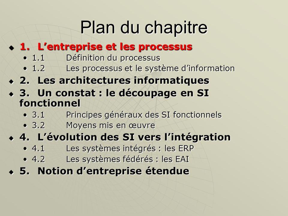 Lentreprise et les processus Lactivité de toute entreprise est constituée par une suite de processus.