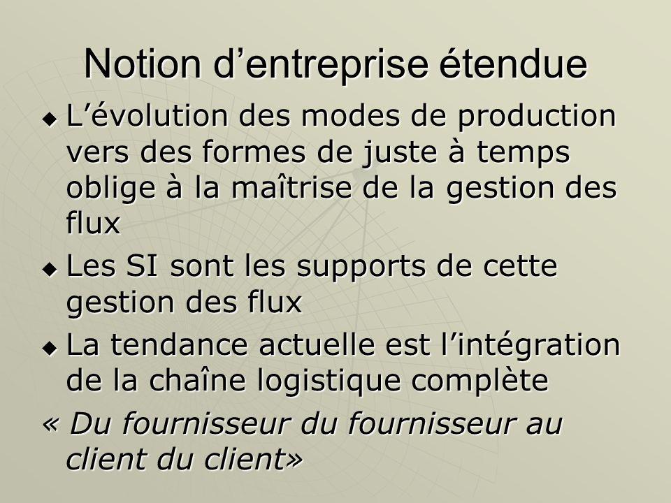 Notion dentreprise étendue Lévolution des modes de production vers des formes de juste à temps oblige à la maîtrise de la gestion des flux Lévolution