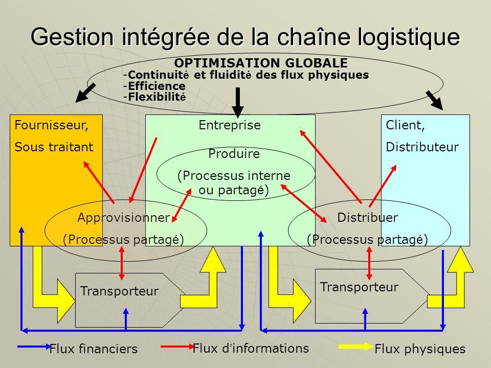 Gestion intégrée de la chaîne logistique Fournisseur, Sous traitant EntrepriseClient, Distributeur Approvisionner (Processus partag é ) Distribuer (Pr