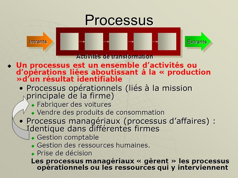 Processus Intrants Extrants Un processus est un ensemble dactivités ou dopérations liées aboutissant à la « production »dun résultat identifiable Proc