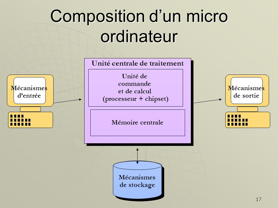 17 Unité centrale de traitement Unité de commande et de calcul (processeur + chipset) Mémoire centrale Mécanismes de stockage Mécanismes dentrée Mécan