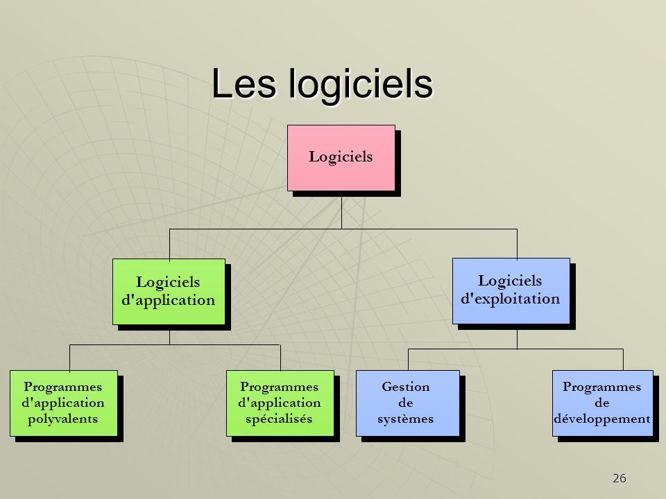 26 Programmes d'application polyvalents Programmes d'application polyvalents Programmes d'application spécialisés Programmes d'application spécialisés