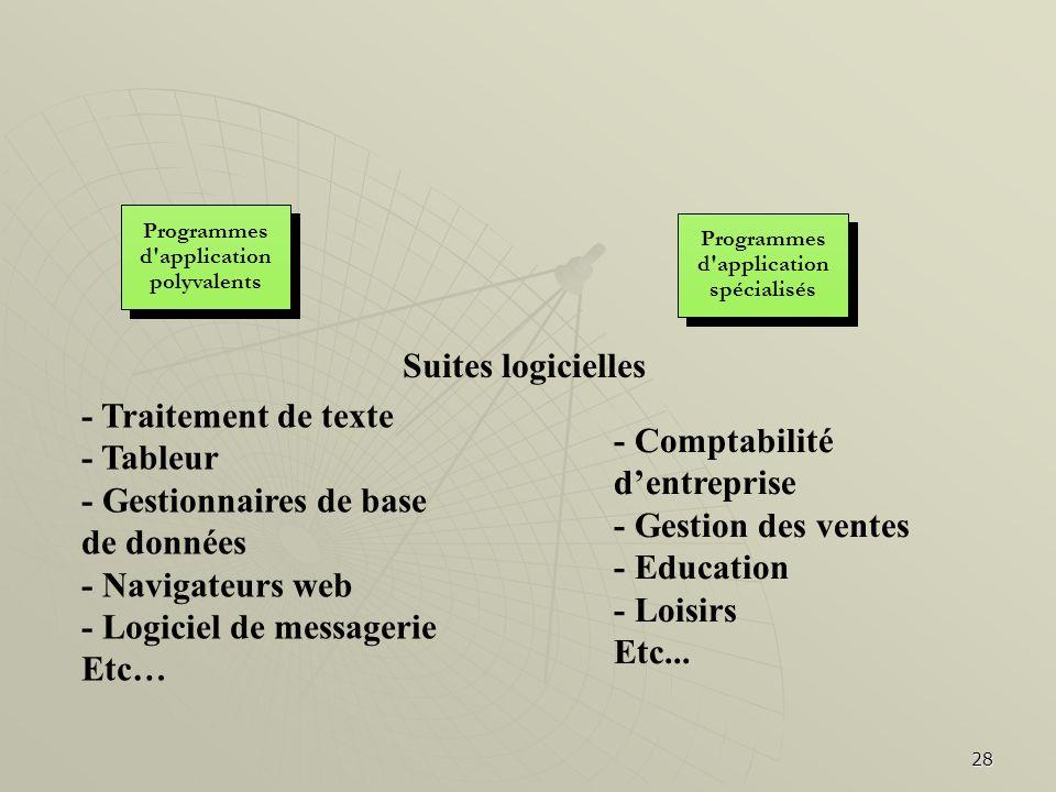 28 Programmes d'application polyvalents Programmes d'application polyvalents Programmes d'application spécialisés Programmes d'application spécialisés
