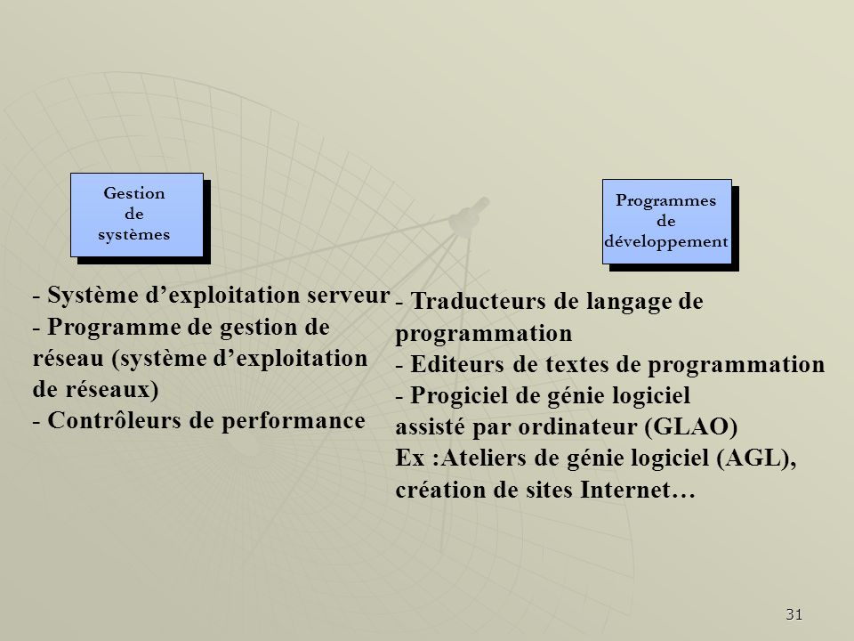 31 - Système dexploitation serveur - Programme de gestion de réseau (système dexploitation de réseaux) - Contrôleurs de performance - Traducteurs de l