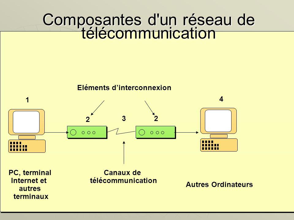 44 1 2 3 4 2 PC, terminal Internet et autres terminaux Autres Ordinateurs Canaux de télécommunication Eléments dinterconnexion Composantes d'un réseau