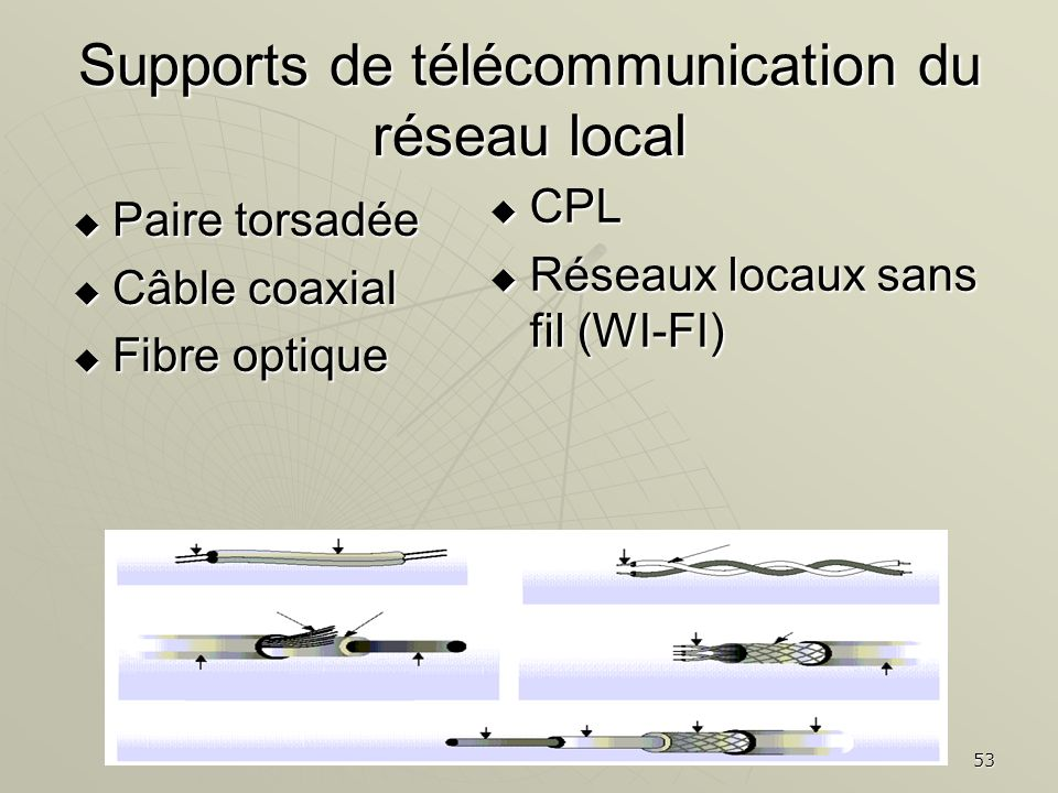 53 Supports de télécommunication du réseau local Paire torsadée Paire torsadée Câble coaxial Câble coaxial Fibre optique Fibre optique CPL CPL Réseaux