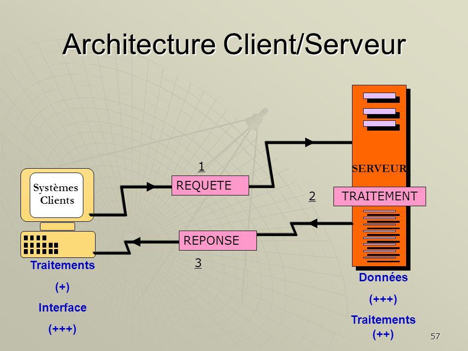 57 Systèmes Clients Architecture Client/Serveur SERVEUR REQUETE REPONSE TRAITEMENT Données (+++) Traitements (++) Traitements (+) Interface (+++) 1 2