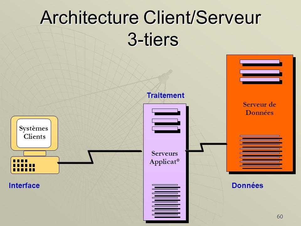 60 Systèmes Clients Architecture Client/Serveur 3-tiers Serveur de Données Serveur de Données Serveurs Applicat° Serveurs Applicat° Données Traitement
